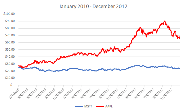 AAPL and MSFT price - 2010 through 2012