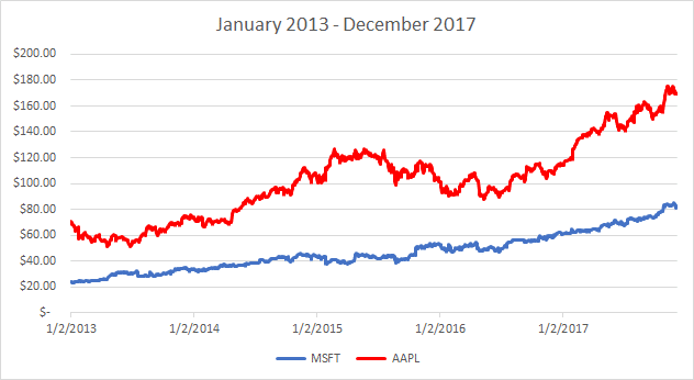 MSFT and AAPL stock price - 2013 through 2017